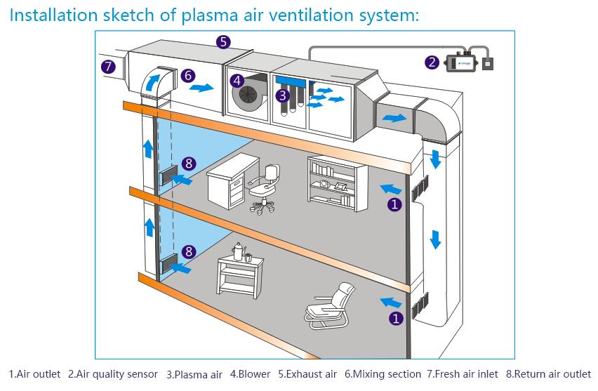 English > System > Working Principle Sketch_厕所除臭机_空气净化器